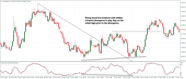 rsi trendline breakout strategija