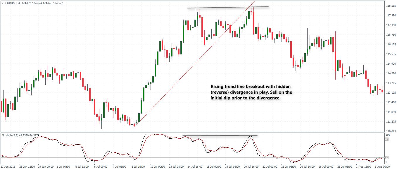 rsi trendline breakout strategija cs akcijų pasirinkimo sandoriai