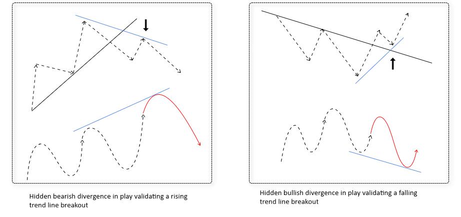 rsi trendline breakout strategija dvejetaini parinki sskaita