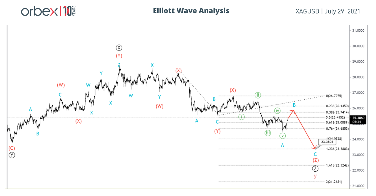 XAGUSD Has Actionary Wave y Ended?